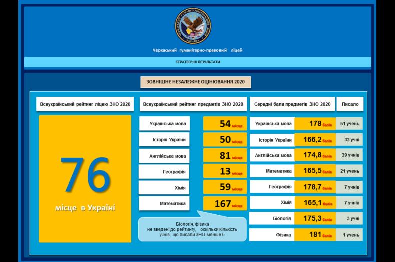 Всеукраїнський рейтинг ліцею ЗНО 2020